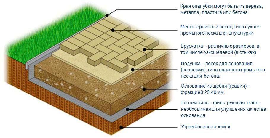 Как можно сделать брусчатку - OndoShop.ru
